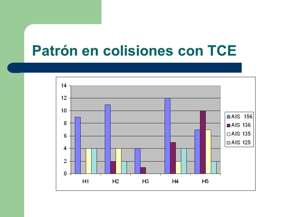 Patrón en colisiones con TCE