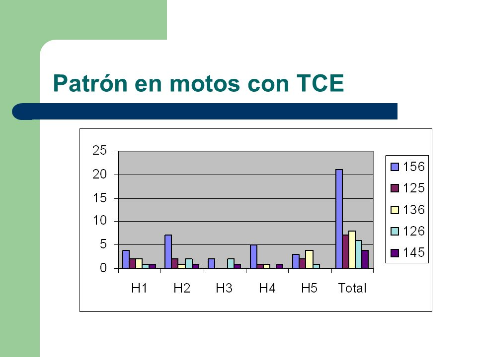 Patrón en motos con TCE