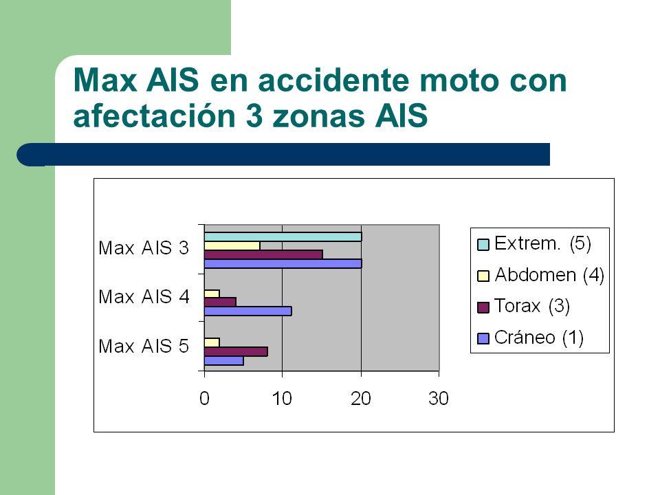 Max AIS en accidente moto con afectación 3 zonas AIS