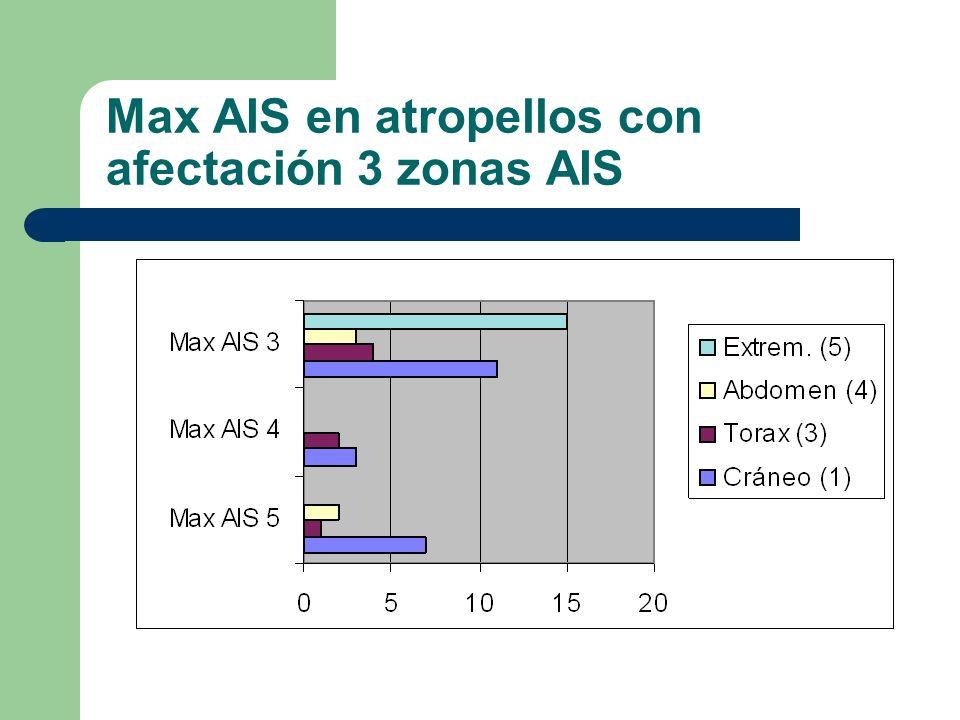 Max AIS en atropellos con afectación 3 zonas AIS