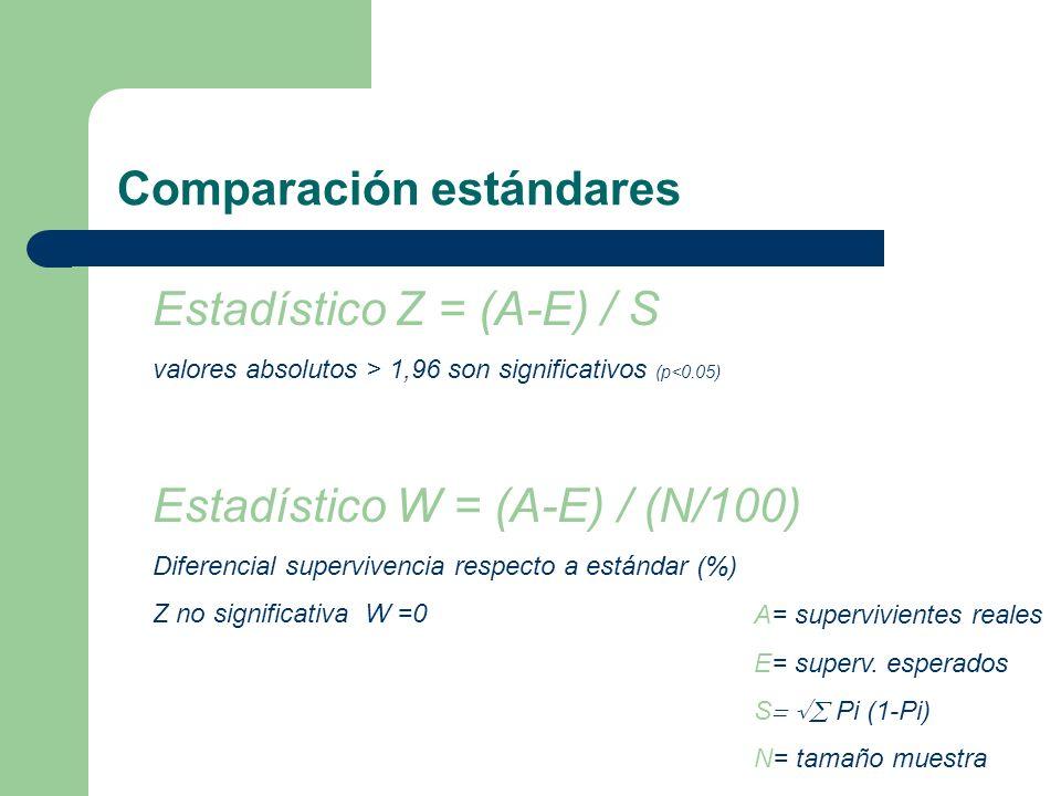 Comparación estándares