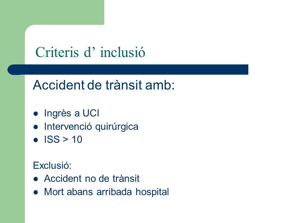 Accident de trànsit amb: