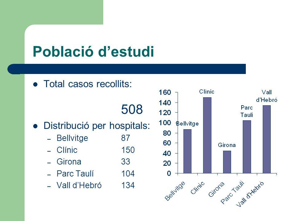 Població d'estudi Total casos recollits: 508