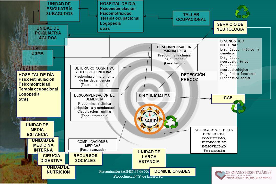 UNIDAD DE PSIQUIATRÍA SUBAGUDOS HOSPITAL DE DÍA: Psicoestimulación