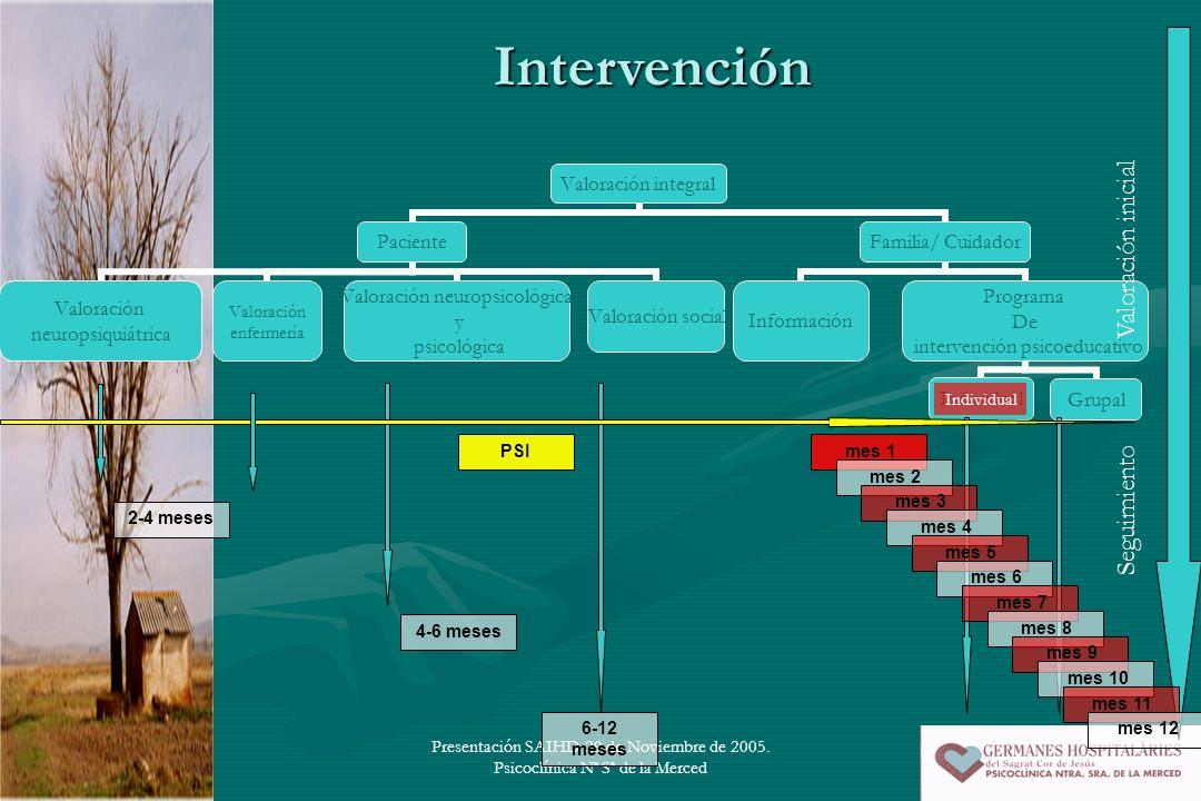 Intervención Valoración inicial Seguimiento Individual PSI mes 1 mes 2