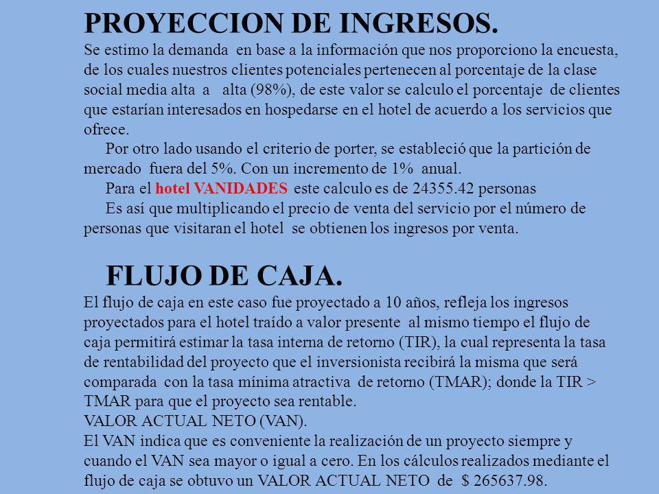 PROYECCION DE INGRESOS