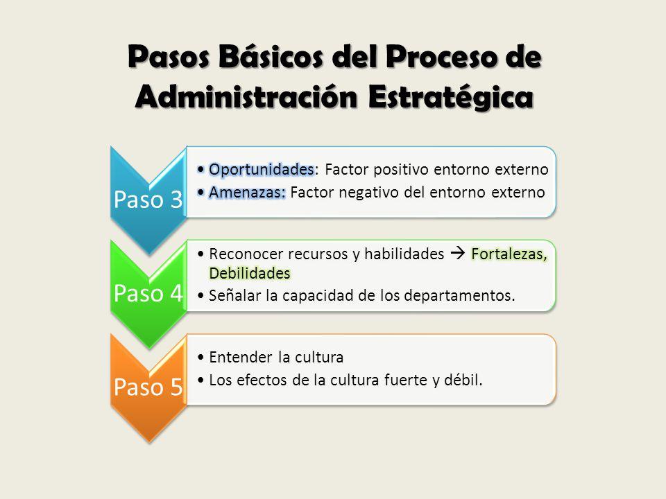 Pasos Básicos del Proceso de Administración Estratégica