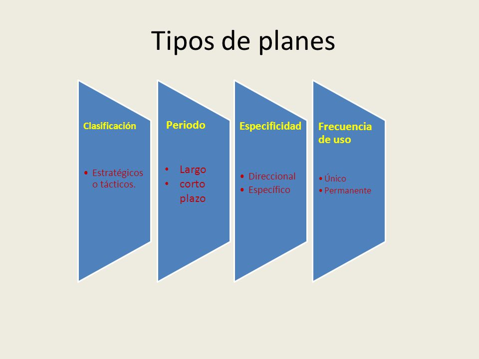 Tipos de planes Frecuencia de uso Periodo Largo corto plazo