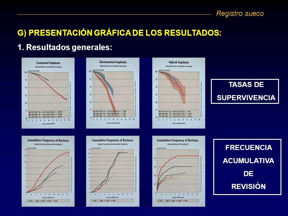 G) PRESENTACIÓN GRÁFICA DE LOS RESULTADOS: 1. Resultados generales: