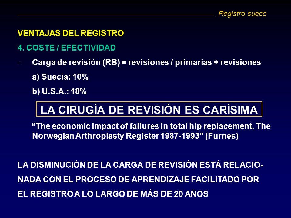 LA CIRUGÍA DE REVISIÓN ES CARÍSIMA