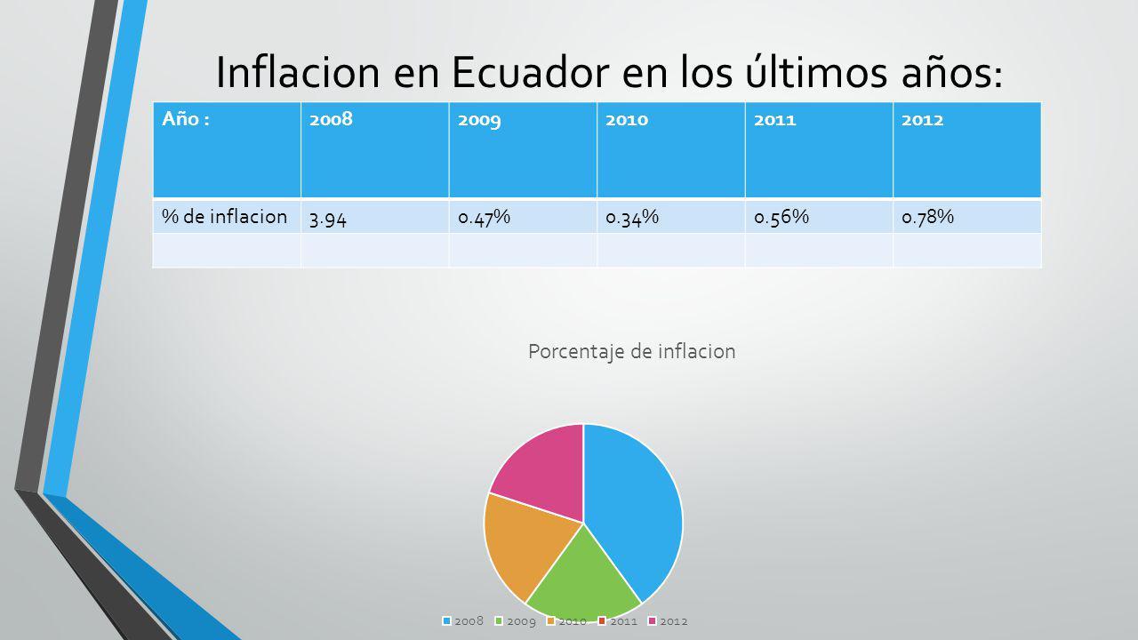 Inflacion en Ecuador en los últimos años: