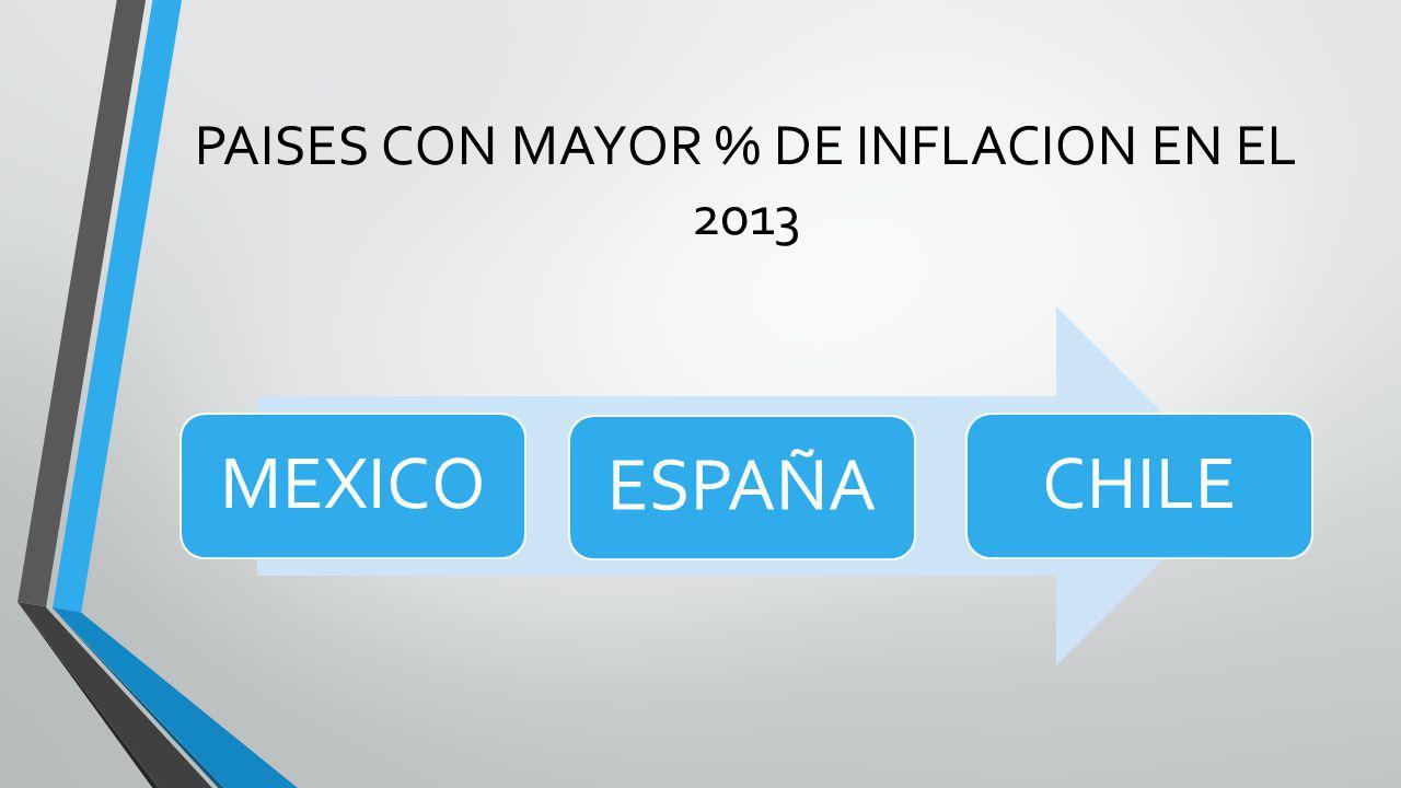 PAISES CON MAYOR % DE INFLACION EN EL 2013