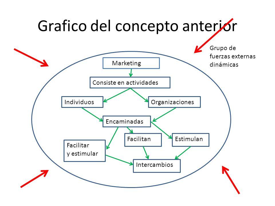Grafico del concepto anterior