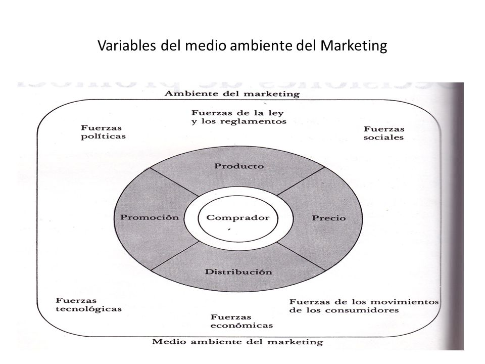 Variables del medio ambiente del Marketing