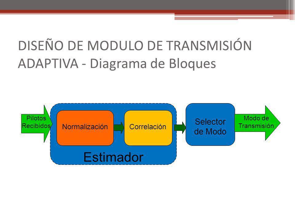 DISEÑO DE MODULO DE TRANSMISIÓN ADAPTIVA - Diagrama de Bloques