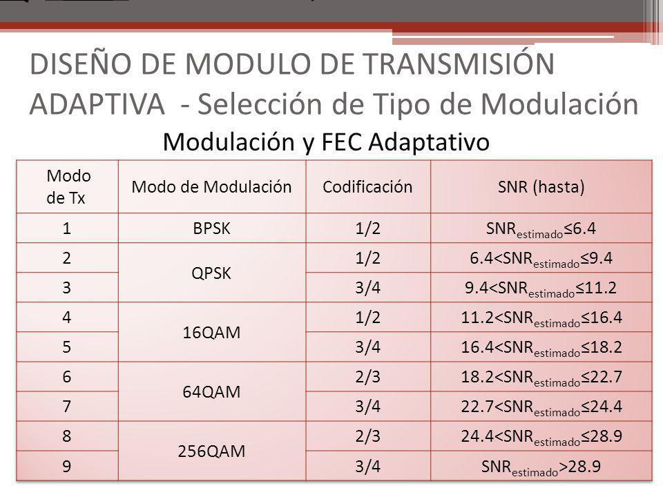 Modulación y FEC Adaptativo