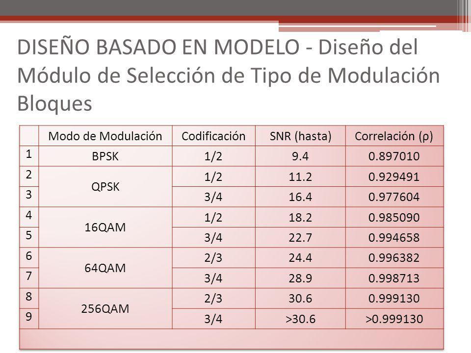 DISEÑO BASADO EN MODELO - Diseño del Módulo de Selección de Tipo de Modulación Bloques