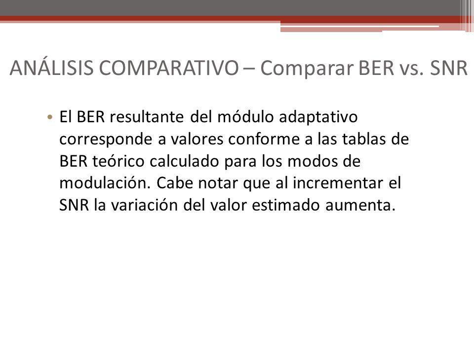 ANÁLISIS COMPARATIVO – Comparar BER vs. SNR