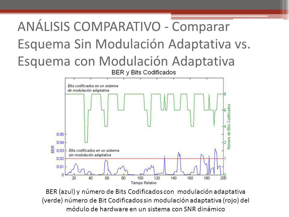 ANÁLISIS COMPARATIVO - Comparar Esquema Sin Modulación Adaptativa vs