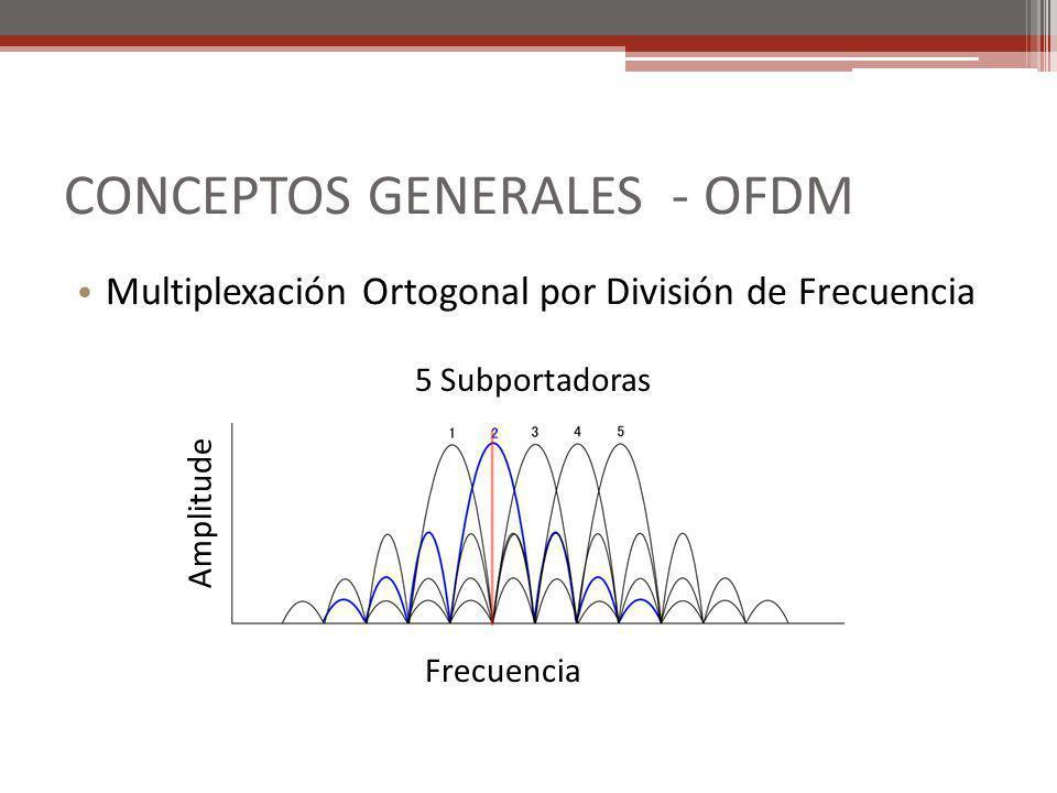 CONCEPTOS GENERALES - OFDM