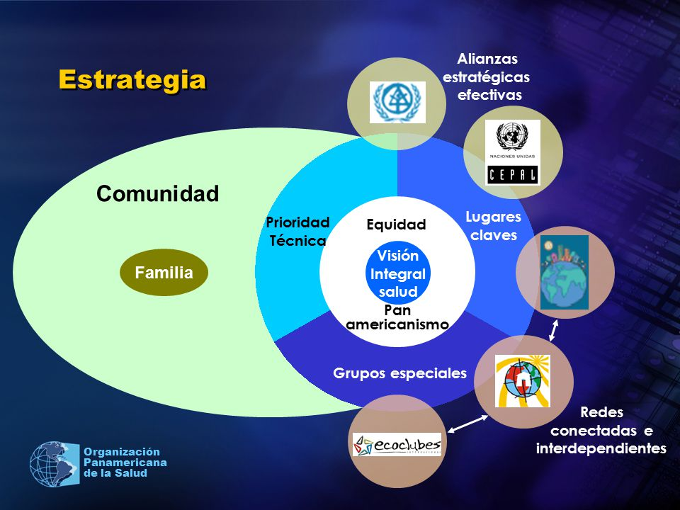 Estrategia Comunidad Familia Alianzas estratégicas efectivas Lugares