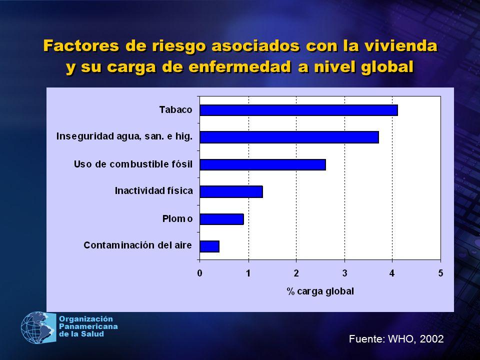 Factores de riesgo asociados con la vivienda y su carga de enfermedad a nivel global