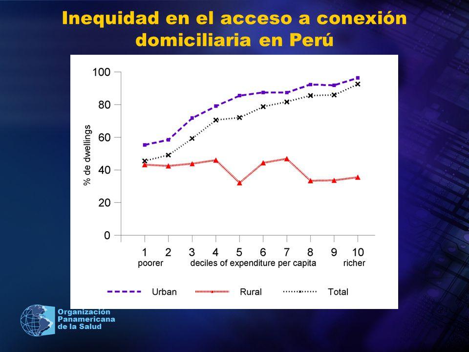 Inequidad en el acceso a conexión domiciliaria en Perú