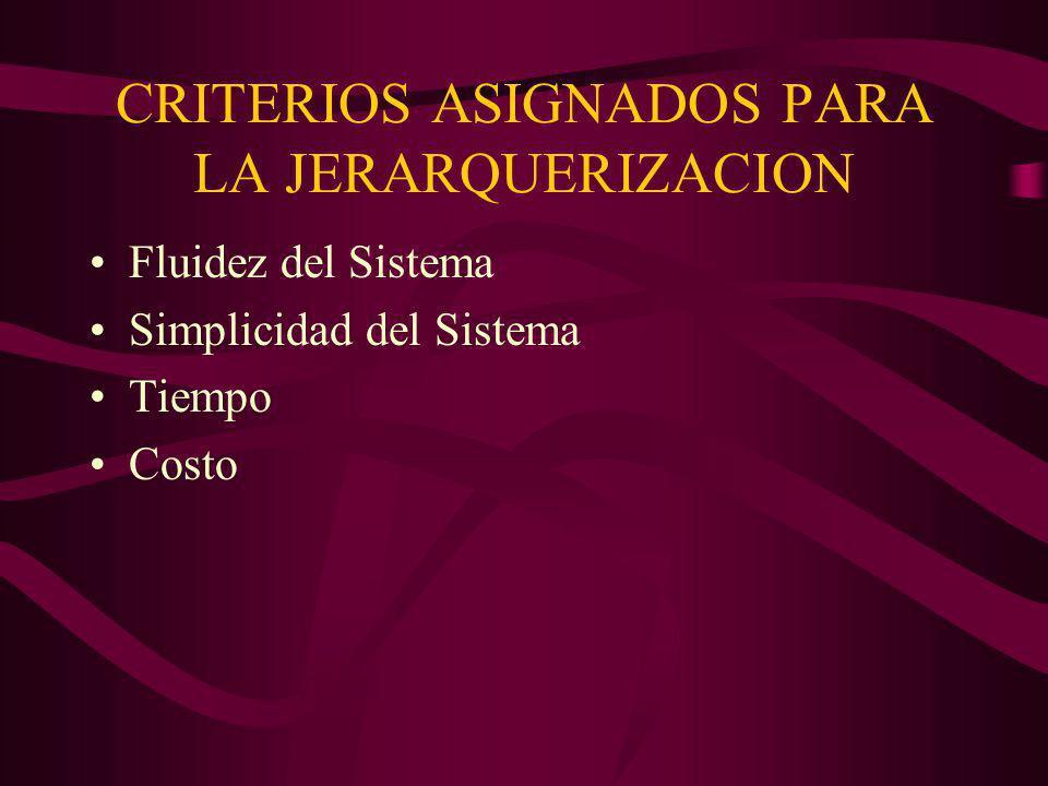 CRITERIOS ASIGNADOS PARA LA JERARQUERIZACION