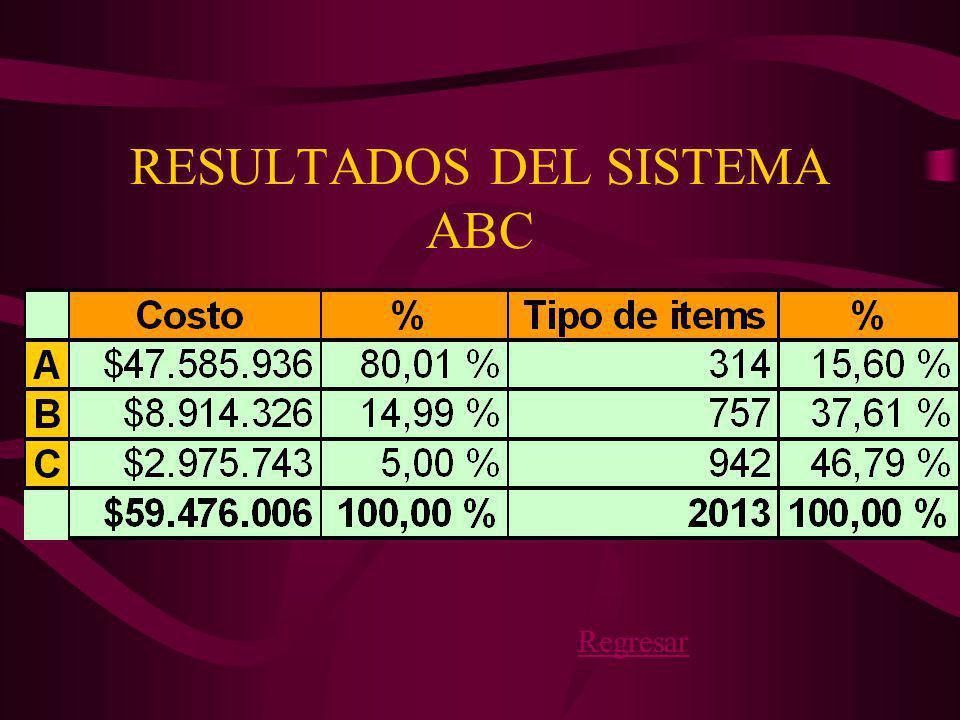 RESULTADOS DEL SISTEMA ABC
