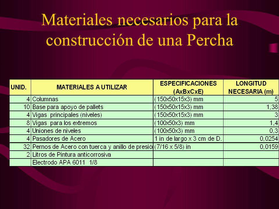 Materiales necesarios para la construcción de una Percha