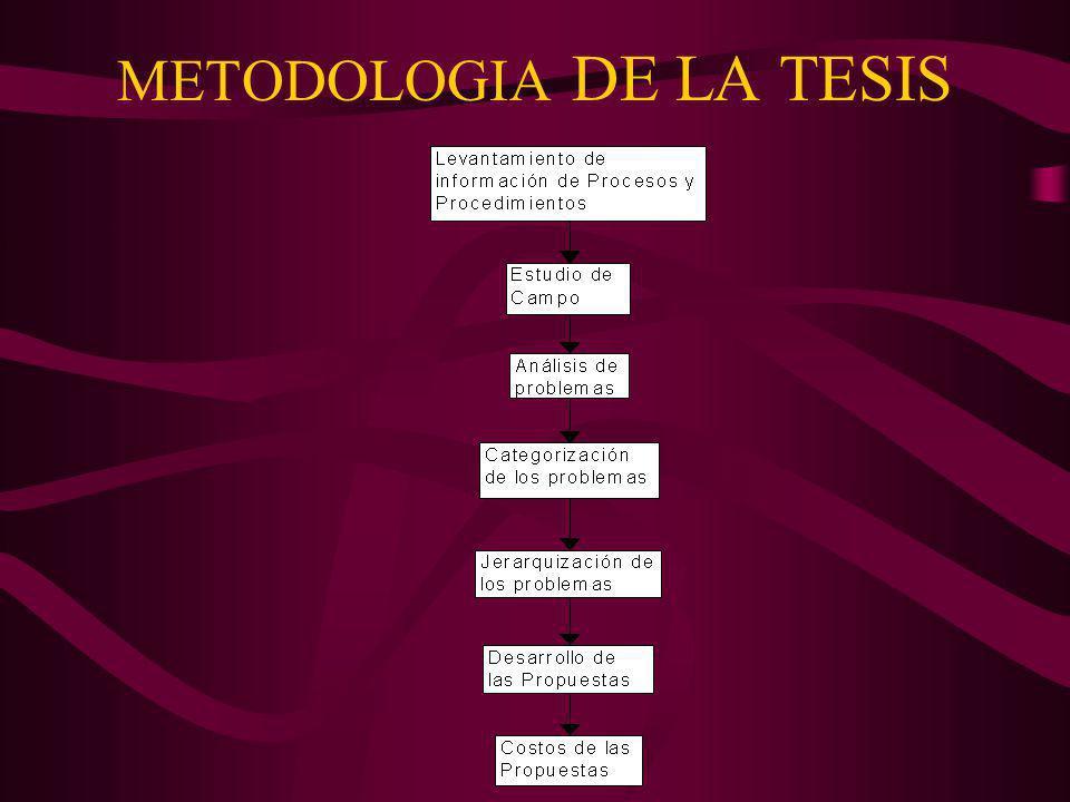 METODOLOGIA DE LA TESIS