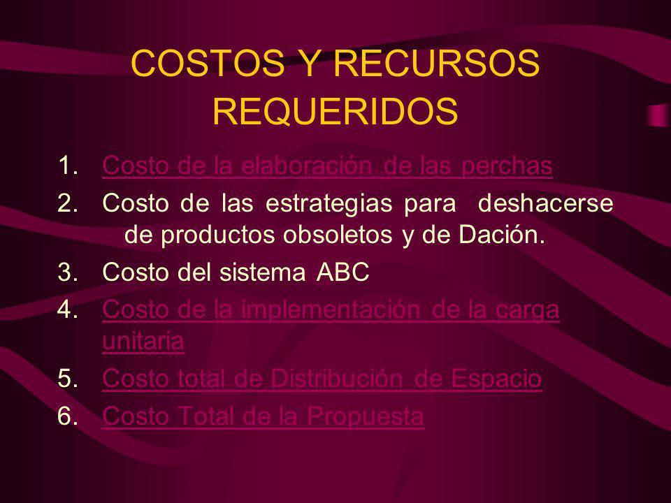COSTOS Y RECURSOS REQUERIDOS