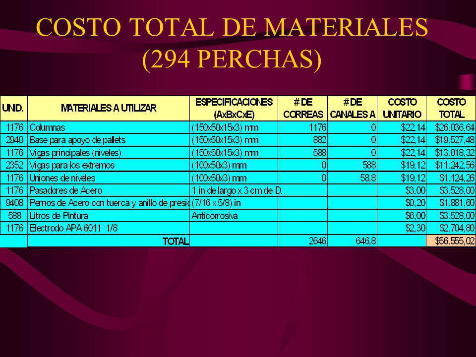 COSTO TOTAL DE MATERIALES (294 PERCHAS)