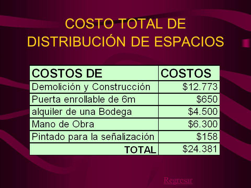 COSTO TOTAL DE DISTRIBUCIÓN DE ESPACIOS