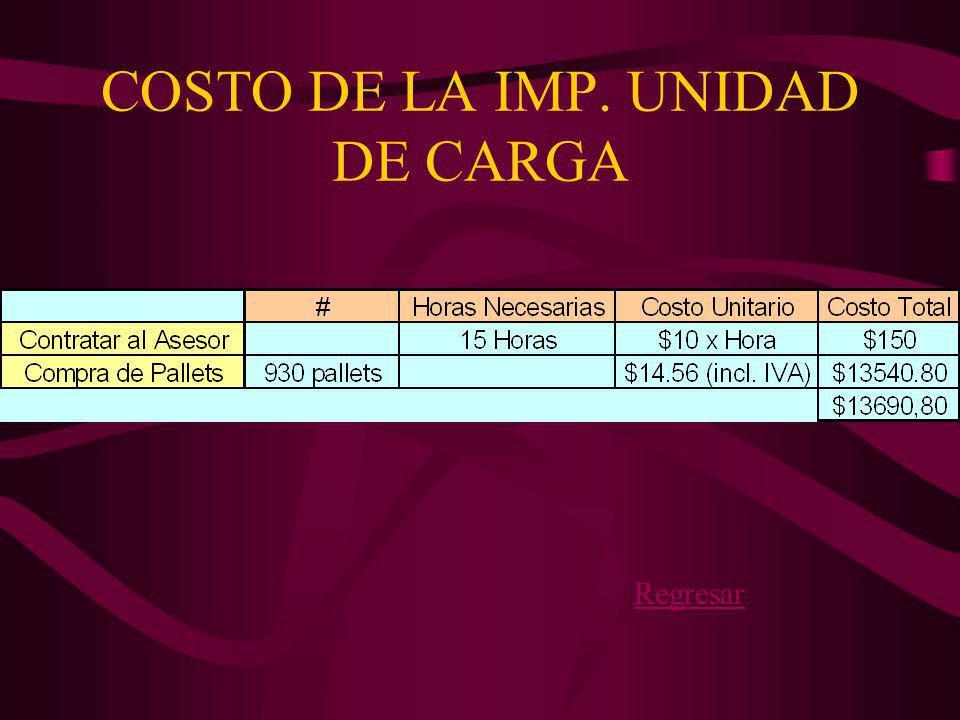 COSTO DE LA IMP. UNIDAD DE CARGA