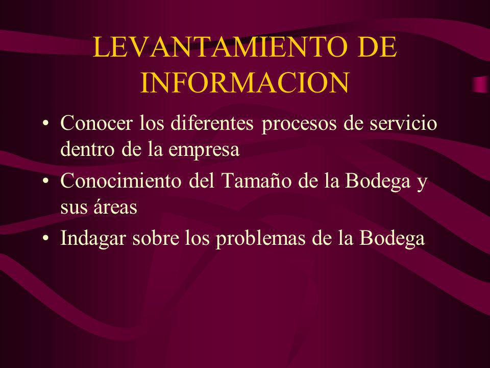 LEVANTAMIENTO DE INFORMACION