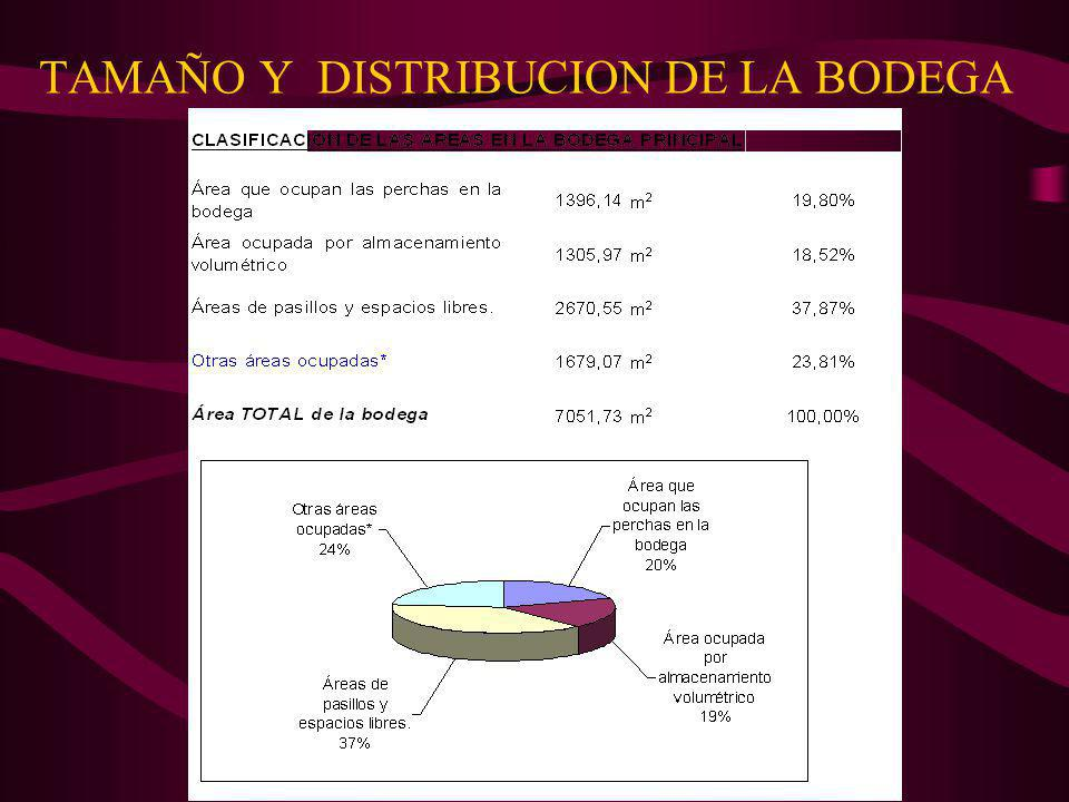 TAMAÑO Y DISTRIBUCION DE LA BODEGA