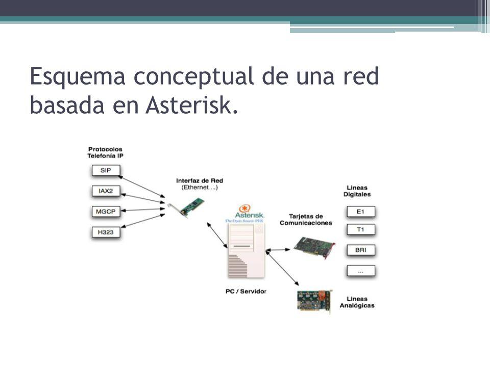 Esquema conceptual de una red basada en Asterisk.