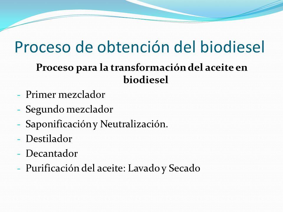 Proceso de obtención del biodiesel