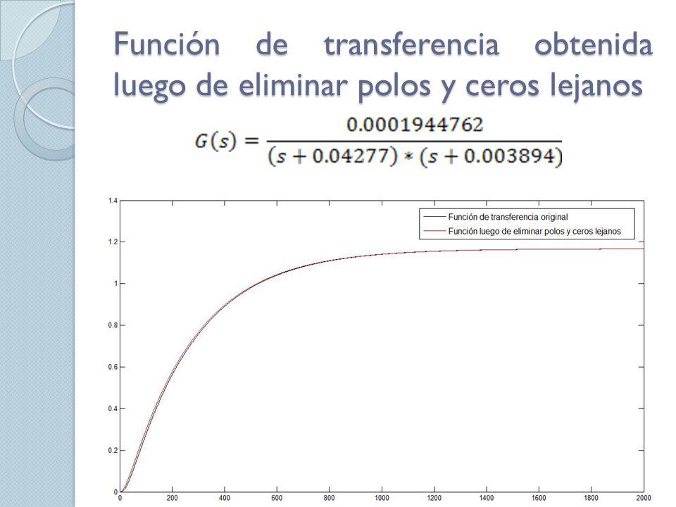 Función de transferencia obtenida luego de eliminar polos y ceros lejanos