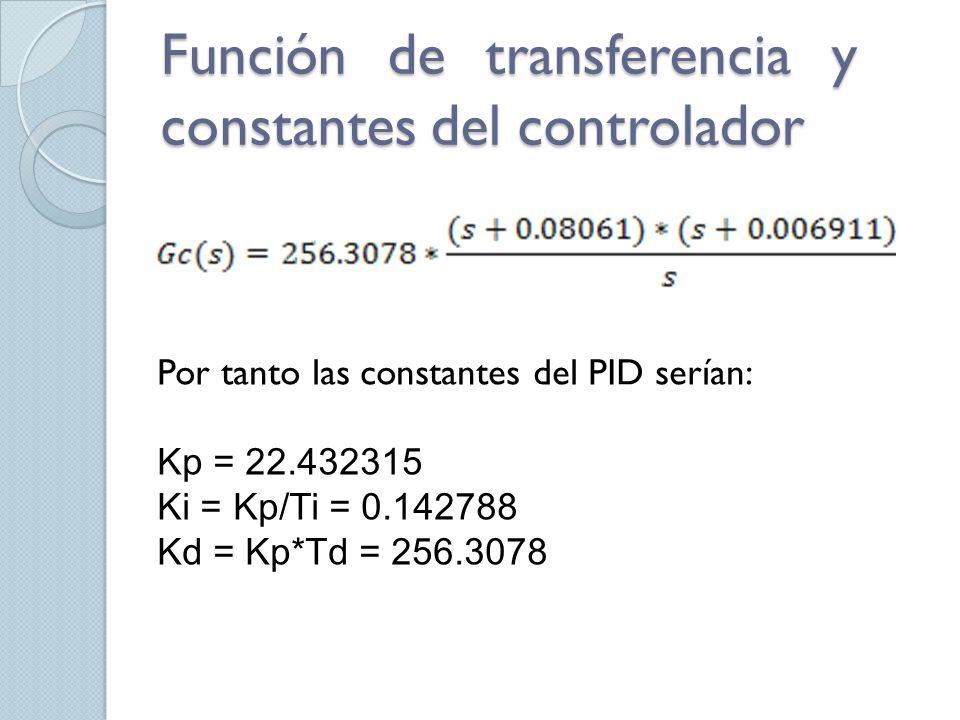 Función de transferencia y constantes del controlador