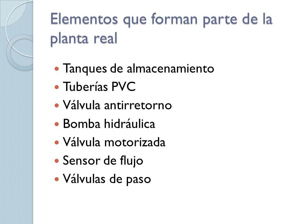 Elementos que forman parte de la planta real