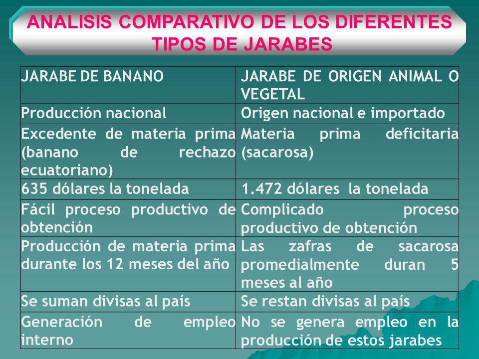 ANALISIS COMPARATIVO DE LOS DIFERENTES