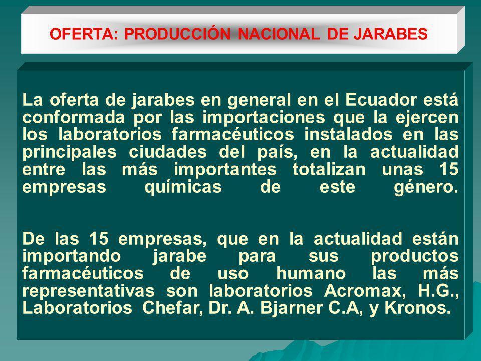 OFERTA: PRODUCCIÓN NACIONAL DE JARABES