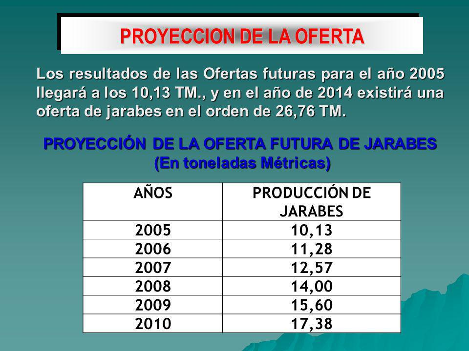 PROYECCION DE LA OFERTA PROYECCIÓN DE LA OFERTA FUTURA DE JARABES
