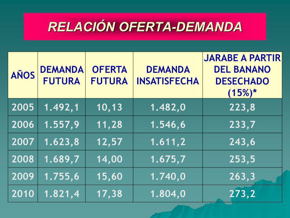 RELACIÓN OFERTA-DEMANDA