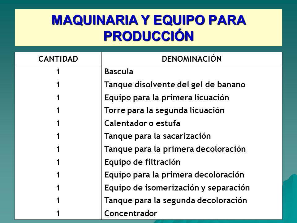 MAQUINARIA Y EQUIPO PARA PRODUCCIÓN