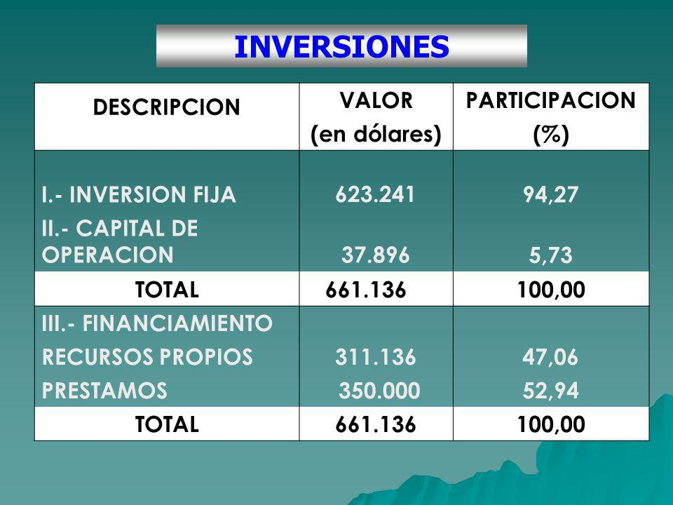 INVERSIONES DESCRIPCION VALOR PARTICIPACION (en dólares) (%)