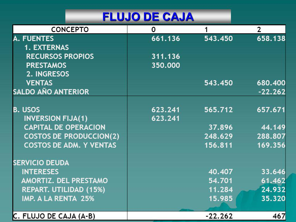 FLUJO DE CAJA CONCEPTO 1 2 A. FUENTES 661.136 543.450 658.138