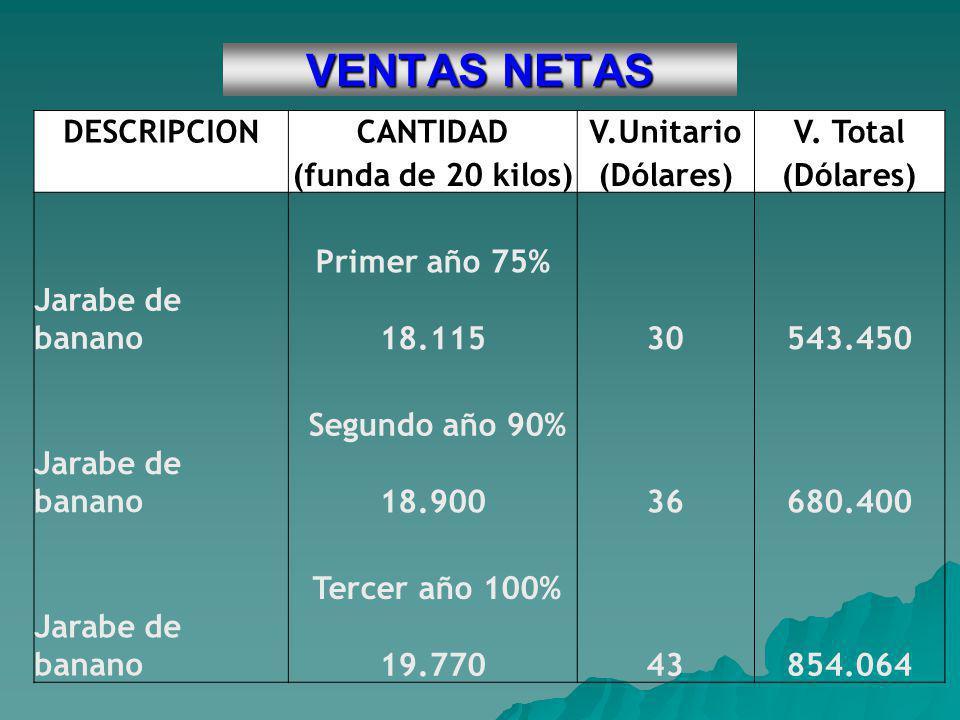 VENTAS NETAS DESCRIPCION CANTIDAD V.Unitario V. Total